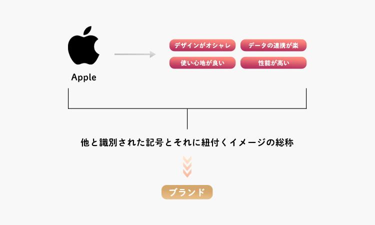 ブランドの概念図