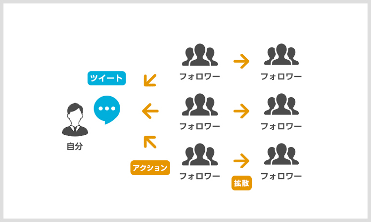 ツイートの拡散の仕組み